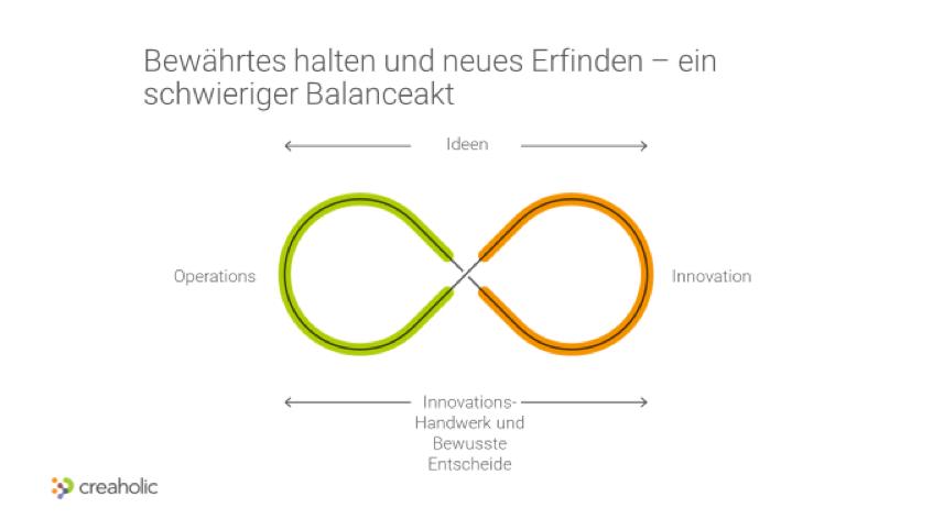 balance zwischen operations und innovation