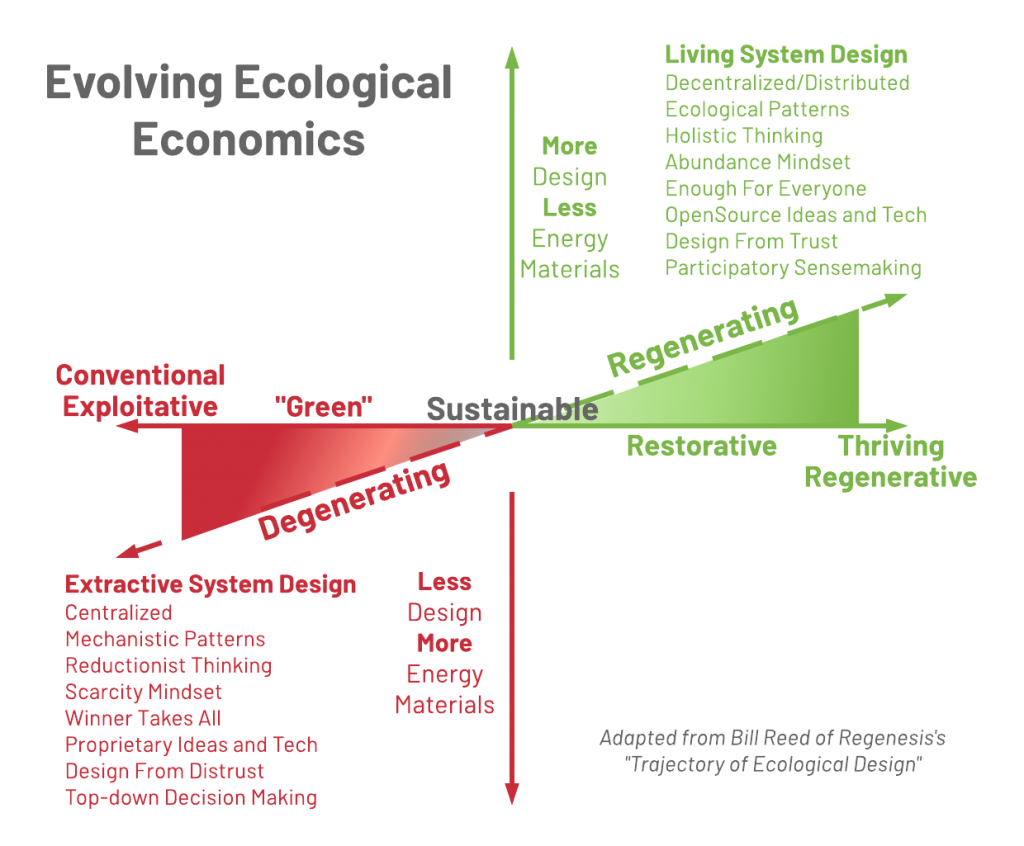 Evolving ecological economics
